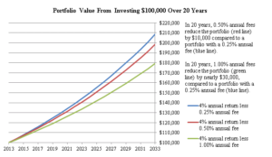 Investing $100,000 over 20 years